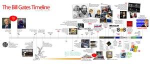 Linha do tempo de realizações do Bill Gates