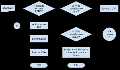 Processamento LSU/LSA