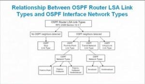 OSPF Link types